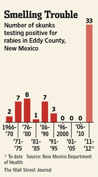 Rabid-skunk statistics for Eddy County, New Mexico