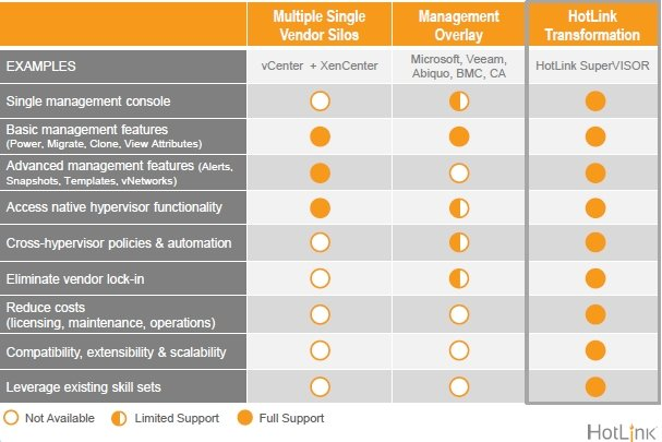 HotLink Comparison Table