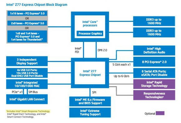 Intel Z77 Express Chipset block diagram