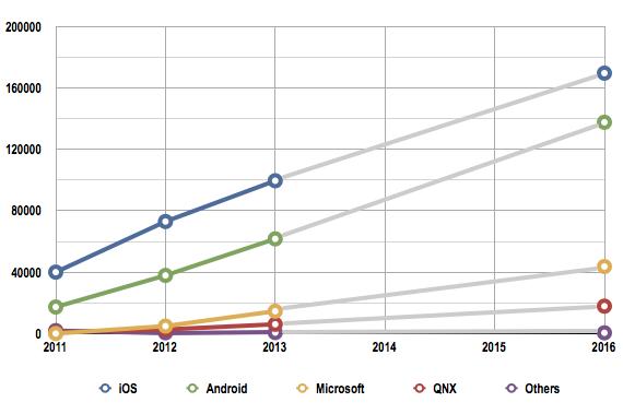 Gartner tablet market shipments