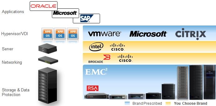 EMC VSPEX partners