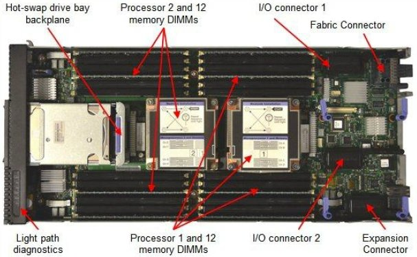IBM Flex x240 server