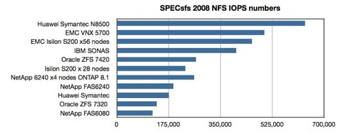 Oracle ZFS 7420 SPECsfs2008 chart