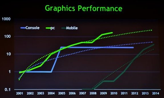 Nvidia mobile GPU performance forecast: Souce: Anandtech