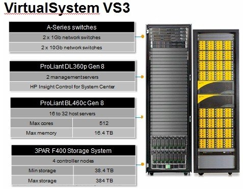 HP VirtualSystem for Microsoft VS3