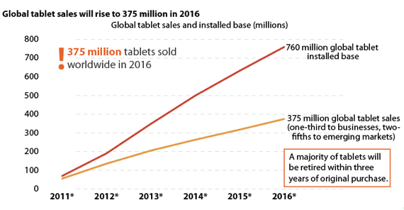 Global tablet sales. Source: Forrester Research