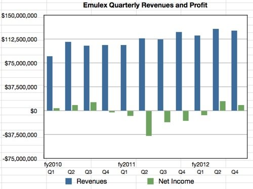 Emulex financials to Q3 fy2012