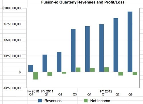 Fusion-io Revenue and Profit or loss to Q3 fy2012