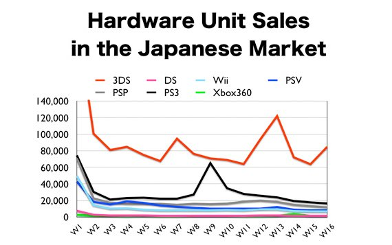 Console sales in 2012 - Japan