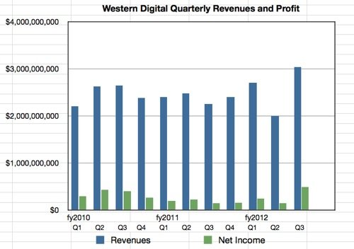 WD financials to Q3 fy2012