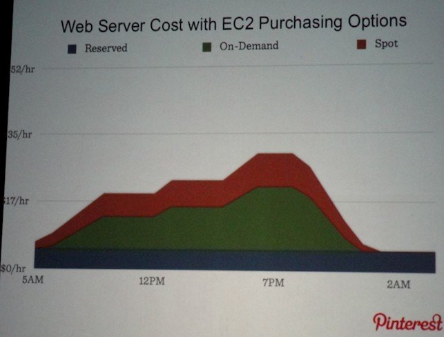 Pinterest AWS web server costs