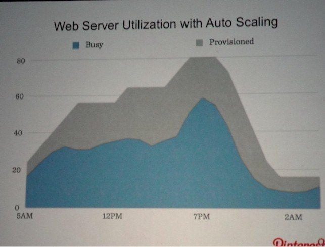 Pinterest AWS web servers autoscaling