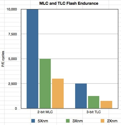 MLC Flash endurance