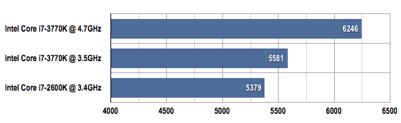 Intel Core i7-3770K PCMark 7 benchmark results