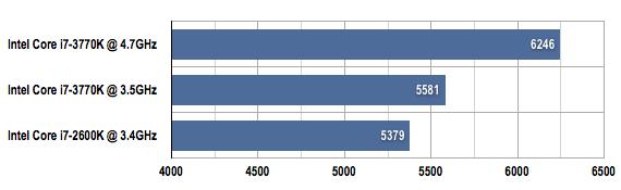 Intel Core i7-3770K PCMark 7 benchmark results