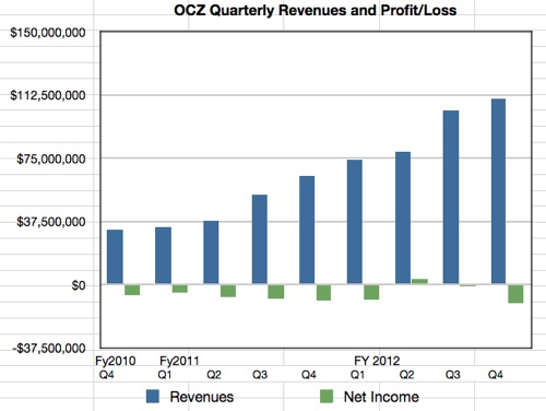OCZ quarterly results tom Q4 fy2012
