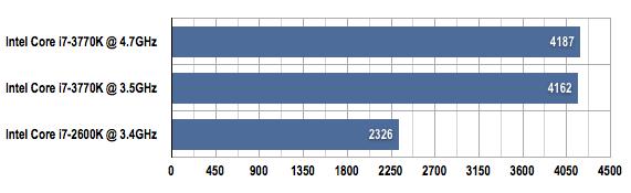 Intel Core i7-3770K 3DMark Vantage benchmark