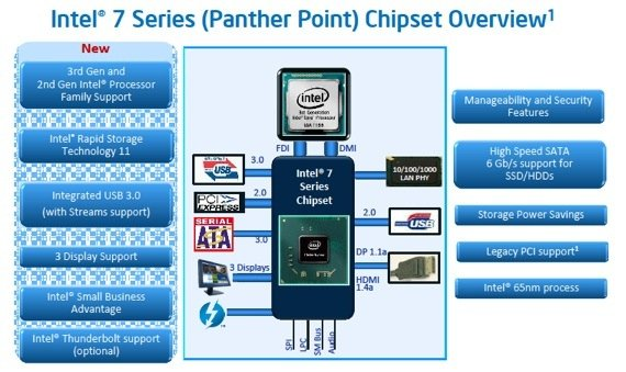 Intel 7 Series chipset
