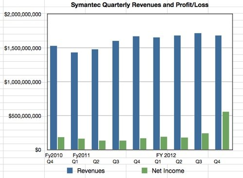 Symantec quarterly results to Q4 fy2012