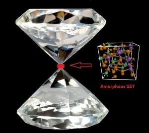 GST diamond tip compression