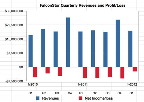 FalconStor results to Q1 fy2012