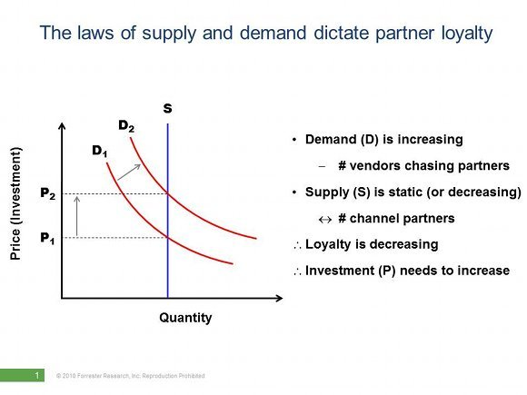 peter_o_neill_channel_loyalty_graph supply demand