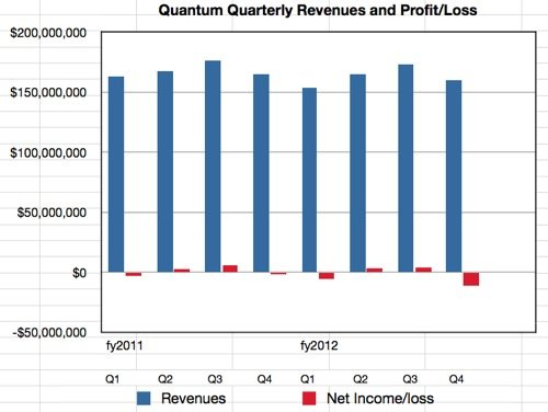 Quantum results to Q4fy2012