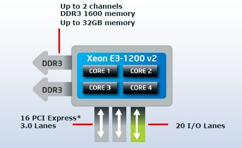 Intel's Xeon E3-1200 v2 block diagram