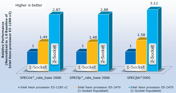 Performance of Xeon E5-2400s versus E3-1200 v2 processors