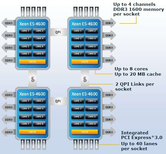 Block diagram of a Xeon E5-4600 processor