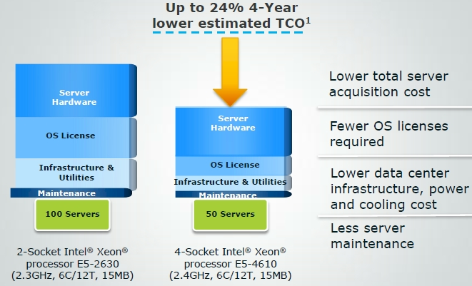 The consolidation value of Xeon E5-4600 servers