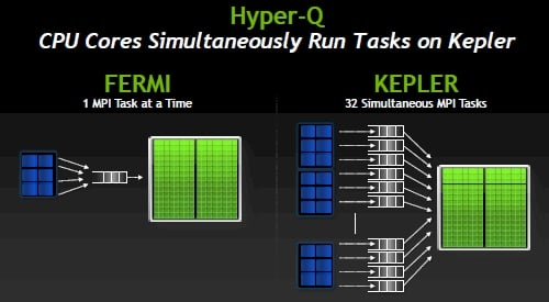 Nvidia's Hyper-Q feature for Kepler GPUs