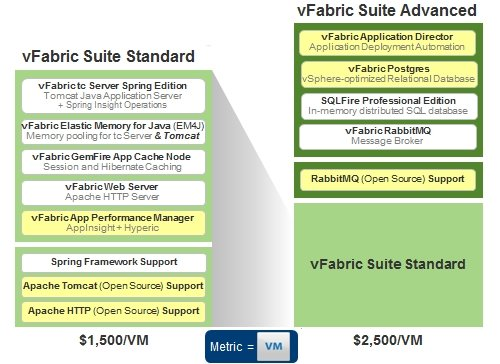 The components of VMware vFabric Suite 5.1