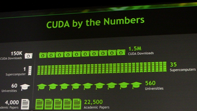 cuda_by_the_numbers