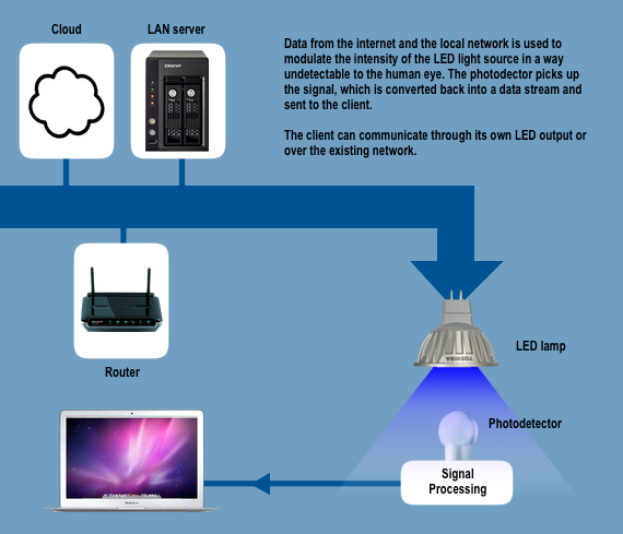 How Li-Fi works