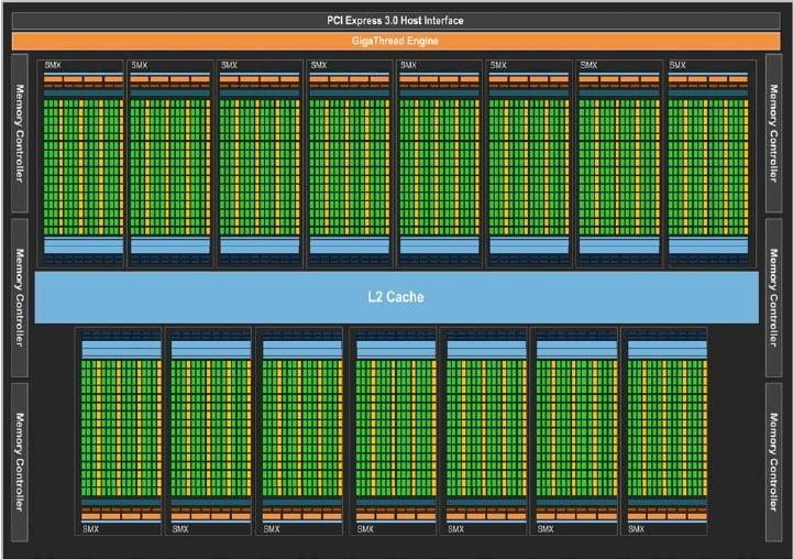 Block diagram of Nvidia's 'Kepler2' GK110 GPU chip
