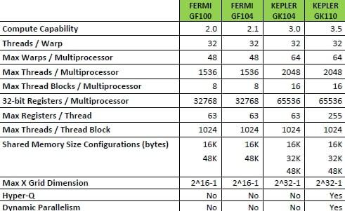 Fermi GPUs versus Kepler GPUs