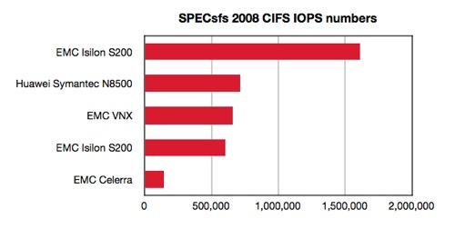 SPECsfs 2008 CIFS