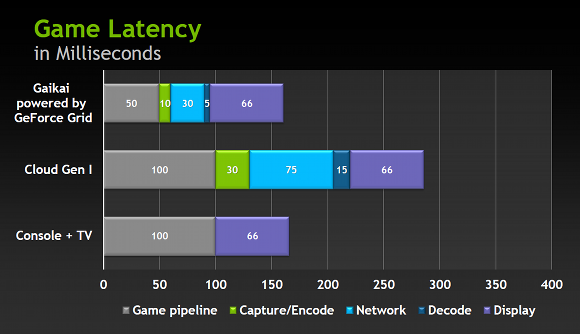comparitive_latency_chart_nvidia