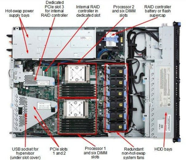Internals of the System x3530 M4 rack server