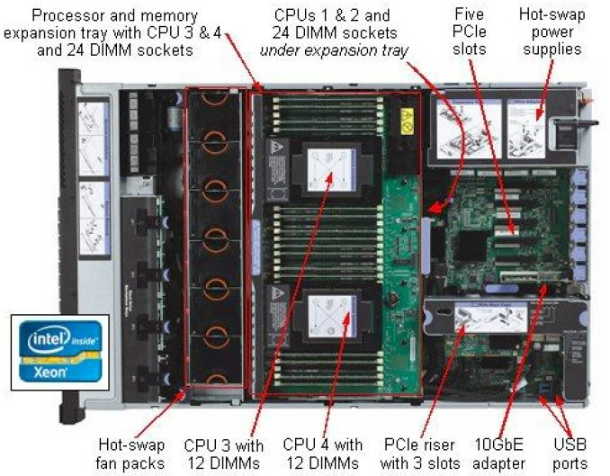 IBM System x3750 M4 internals