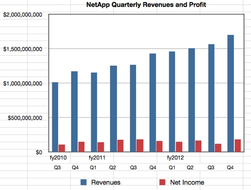 NetApp results to Q4 fy2012