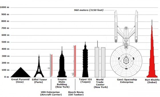 USS Enterprise compared t