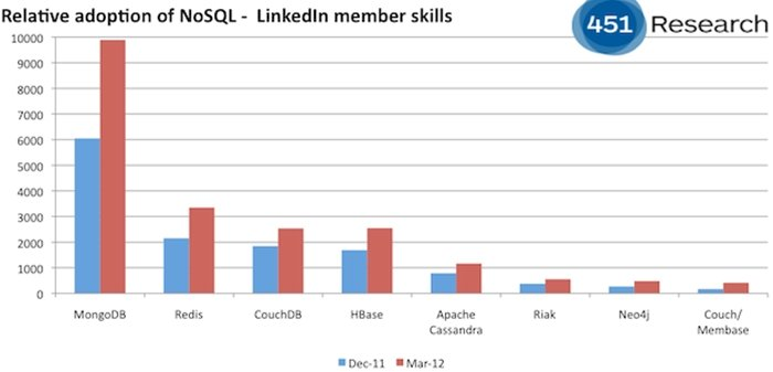 MongoDB versus other NoSQL skills