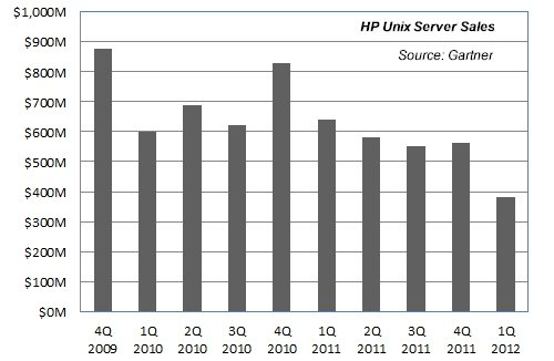 HP's Unix server sales in recent years