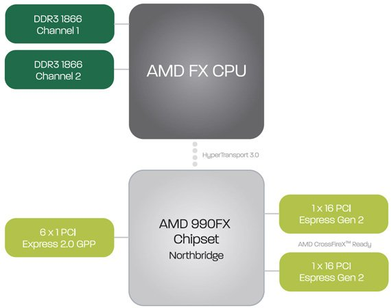 AMD Bulldozer architecture block diagra