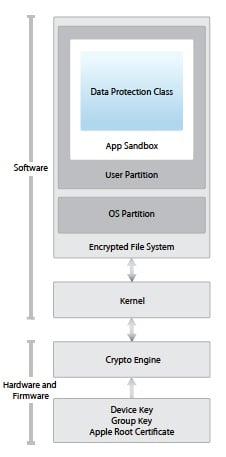 The iOS security model