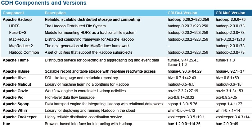Components of the Cloudera CDH Hadoop distro