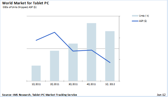 Tablet chart, credit: IMS research