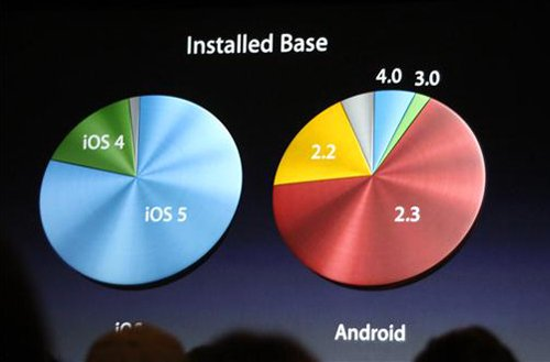 iOS versus Google Android